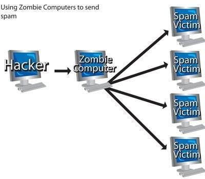 zombi-bilgisayar2