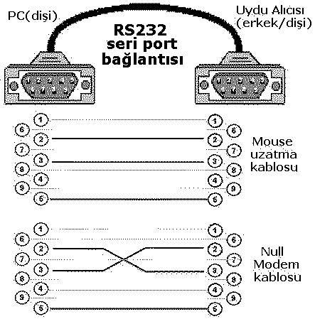 RS232 Seri Port-2