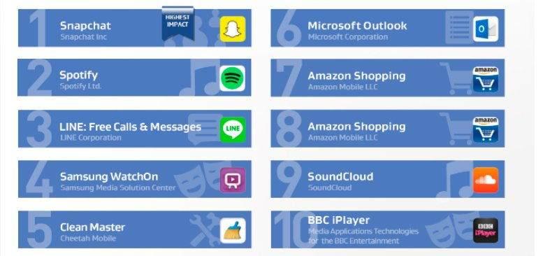 Hangi-Uygulama-Ne-Kadar-Performans-Tüketiyor Uygulamaların Batarya ve Performans Tüketimleri