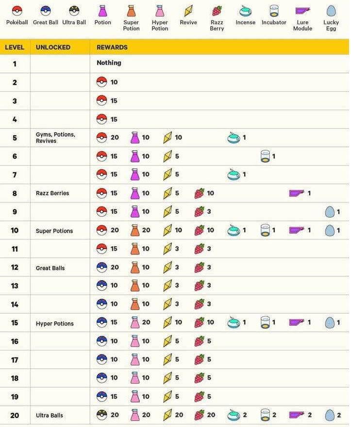Pokemon GO Level Atladıkça Gelen Itemler-1
