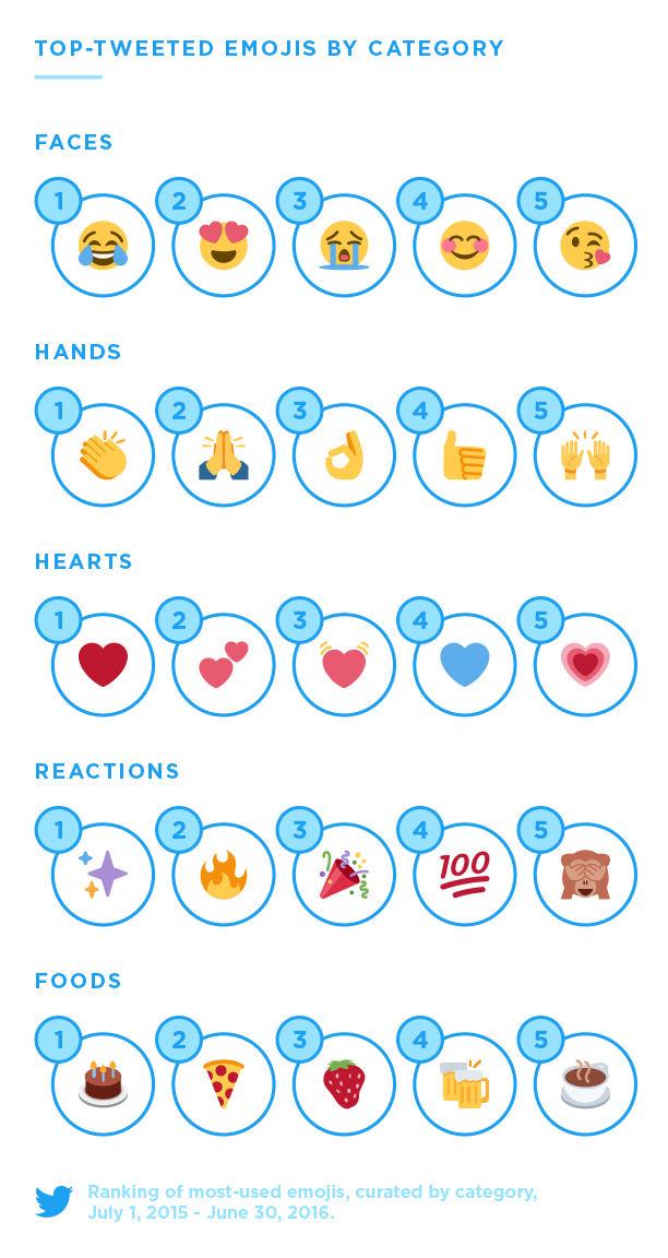 Twitter'da En Çok Hangi Emojiyi Kullanıyoruz2