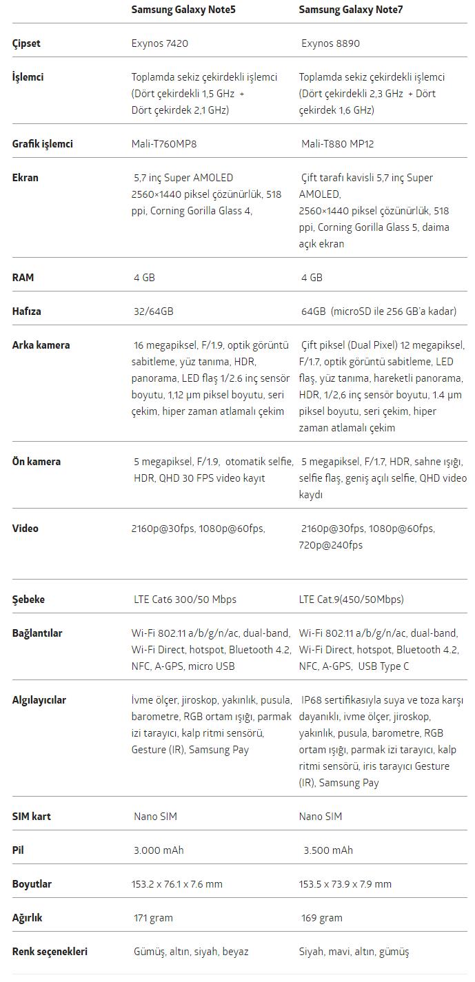 Galaxy Note 7 ile Note 5 Arasındaki Farklar Nelerdir2