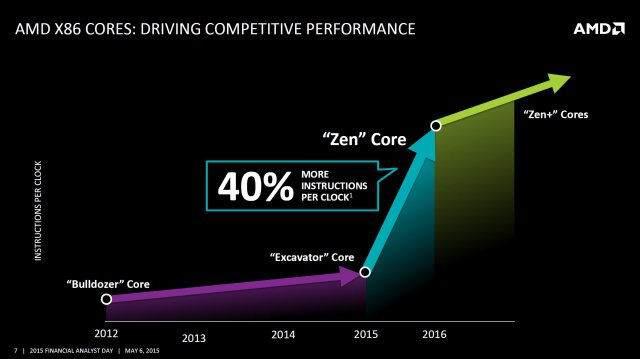 AMD-Zen-İşlemciler-Neleri-Değiştirecek-1 AMD Zen İşlemciler Neleri Değiştirecek ?