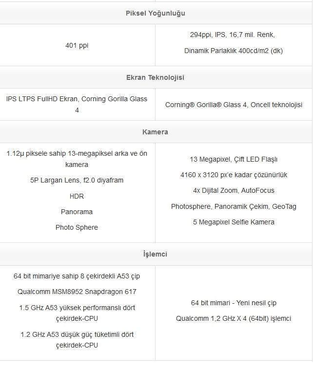 General Mobile GM 5 ve General Mobile GM 5 Plus Karşılaştırması