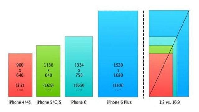 telefon çerçeve oranları