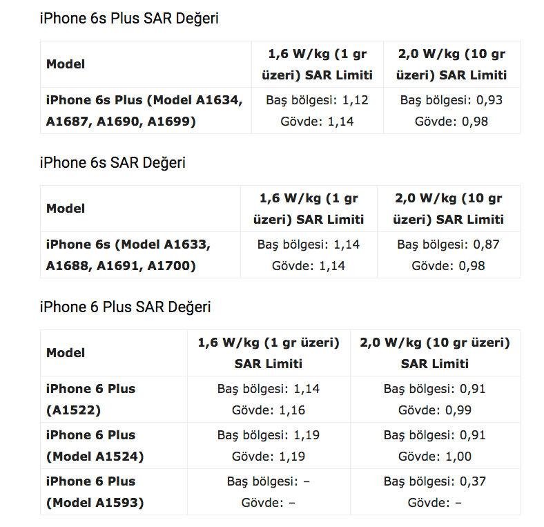 iPhone Telefonların SAR Değerleri Nelerdir