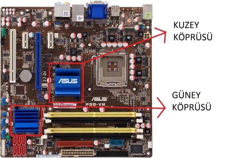 Chipset nedir, ne işe yarar?