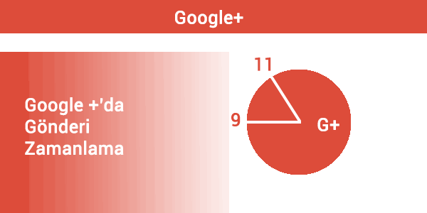 googleda-gonderi-zamanlama