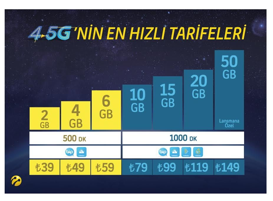 Turkcell'in 4.5G Tarifeleri