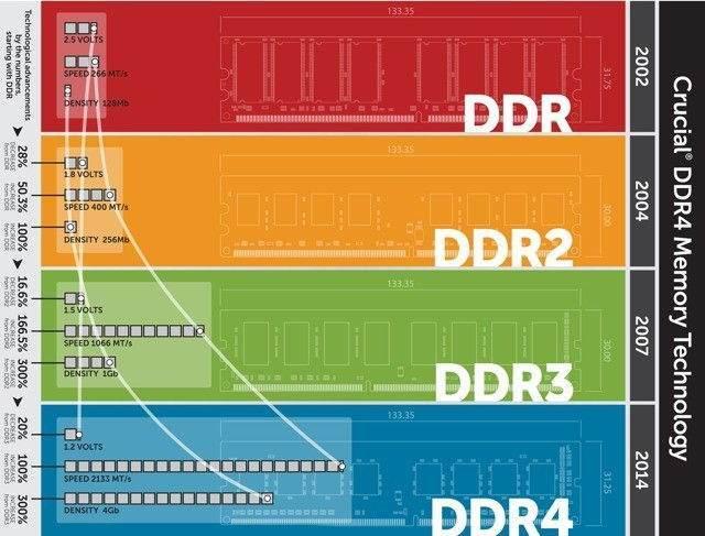 DDR'nin anlamı