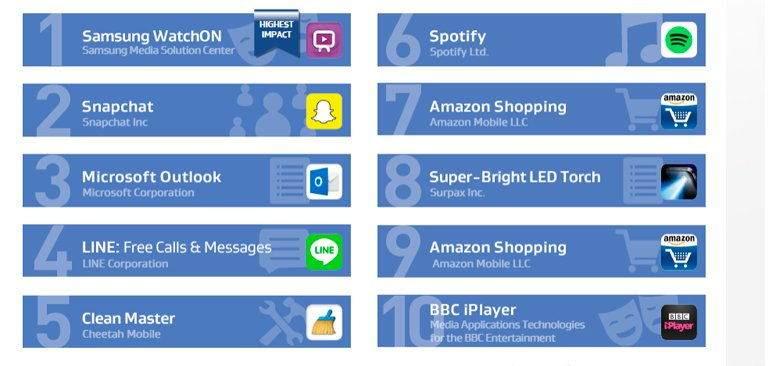 Hangi Uygulama Ne Kadar Batarya Tüketiyor