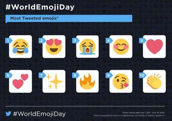Twitter'da En Çok Hangi Emojiyi Kullanıyoruz1