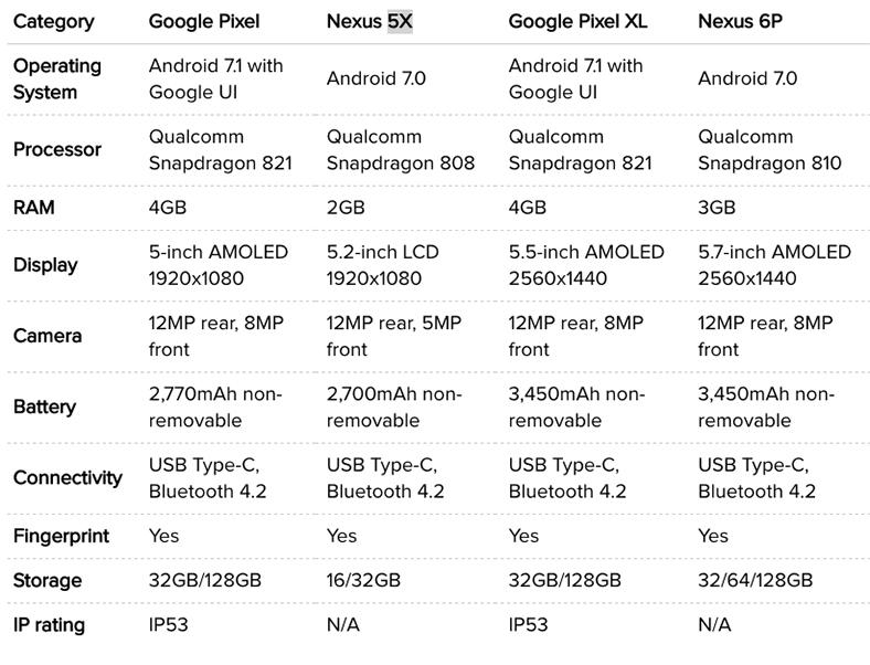 google-pixel-ile-nexus-5x-karsilastirmasi-tablo