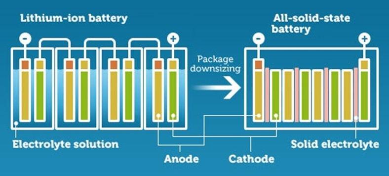 Li-ion ve Solid-State Pillerin Arasında Ne Fark Var ?