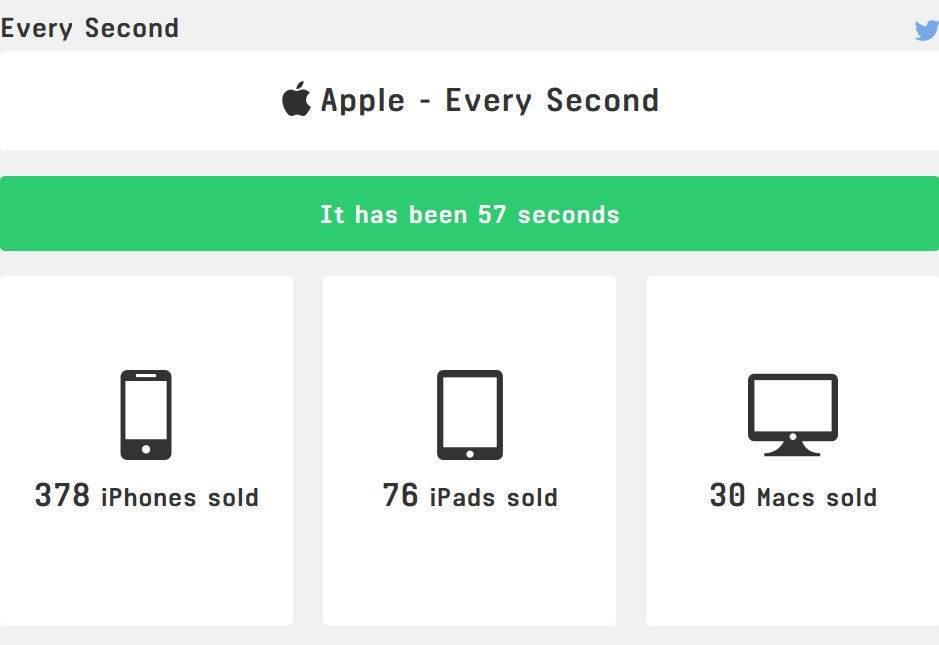 Apple'ın Anlık Olarak Kazandığı Parayı Görmek İstermisiniz ?