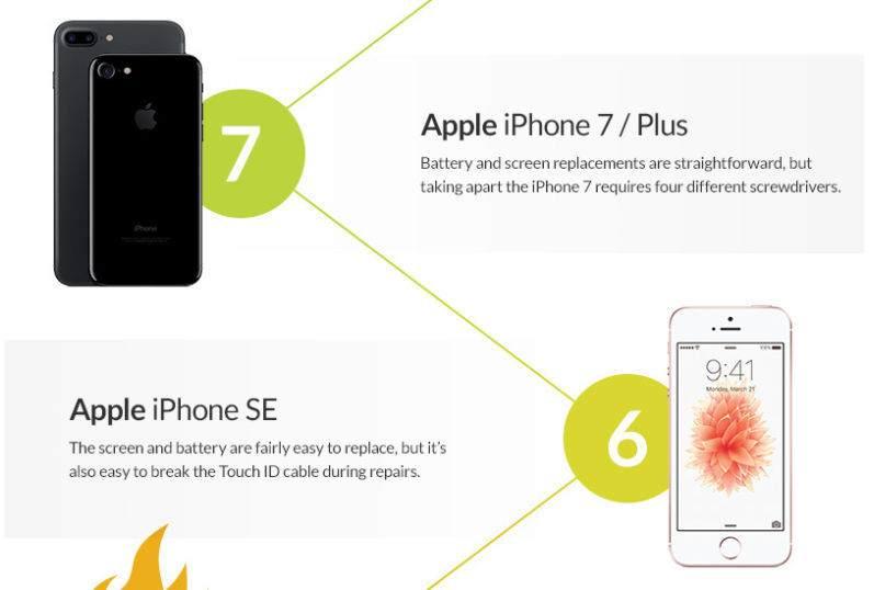 Tamiri En Kolay Telefonlar Hangisi ?