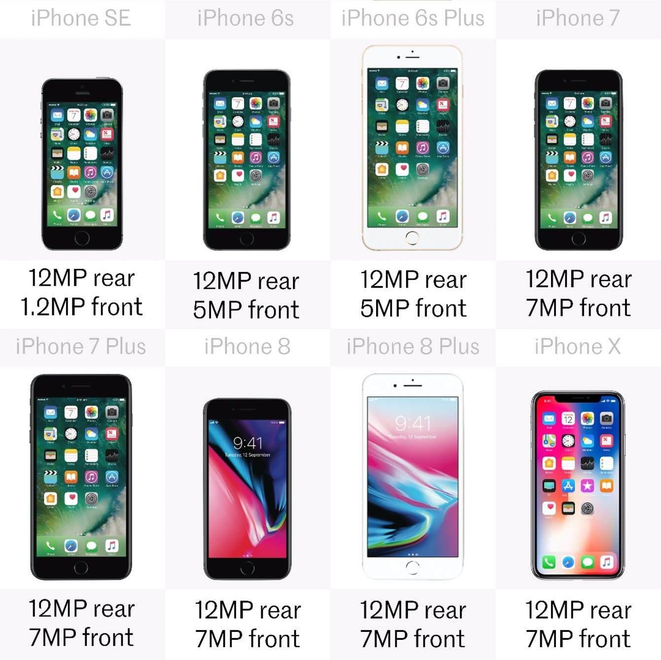 Tüm iPhone Modelleri Karşılaştırması
