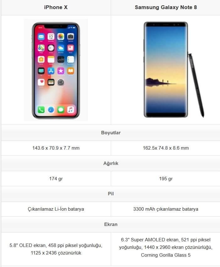 iPhone X vs Galaxy Note 8 Karşılaştırması