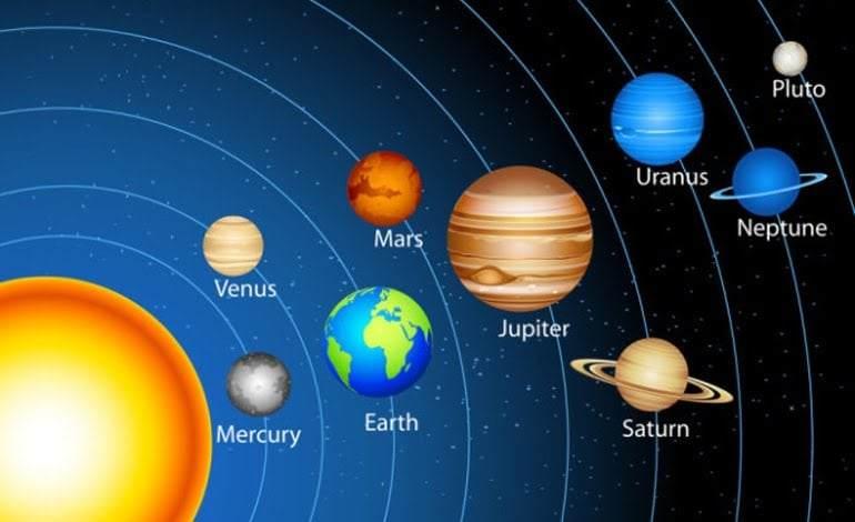 Gezegenlerin İsimleri ve Özellikleri