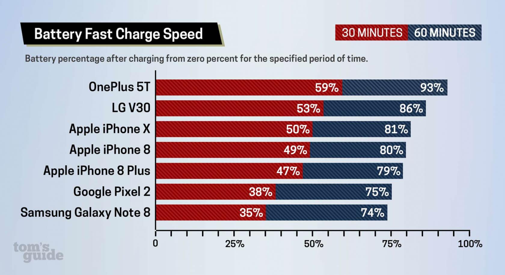 Hangi Telefon Daha Hızlı Şarj Oluyor?