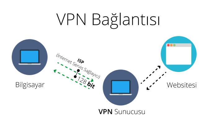 En iyi 7 ücretsiz VPN programı