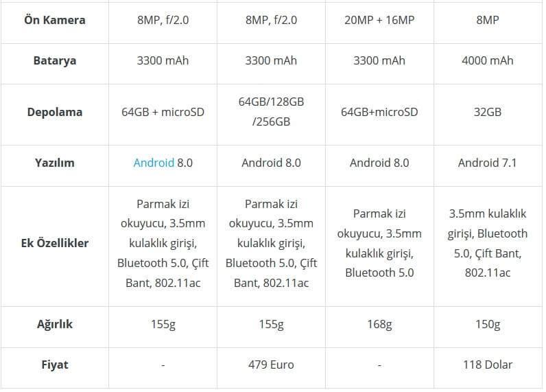 Asus ZenFone 5 vs 5Z vs 5 Lite vs Max M1 Karşılaştırması