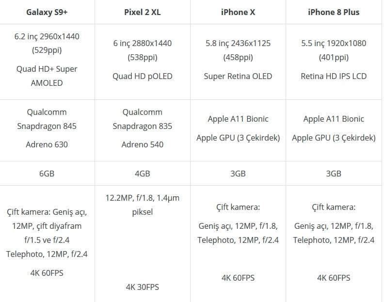 Galaxy S9 Plus vs iPhone X vs iPhone 8 Plus vs Pixel 2 XL Karşılaştırması