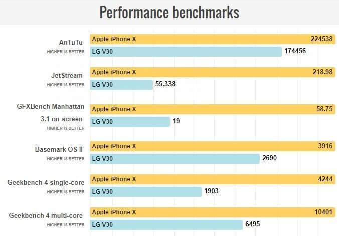 iPhone X vs LG V30 Karşılaştırması