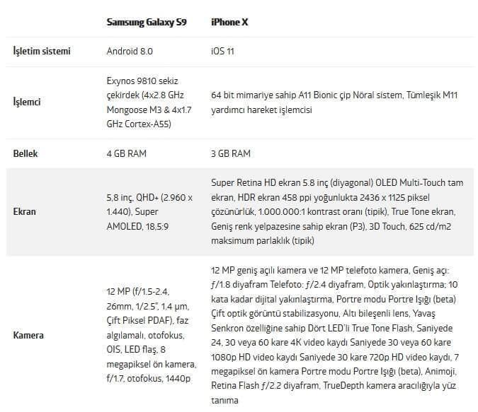 Galaxy S9 vs iPhone X Karşılaştırması
