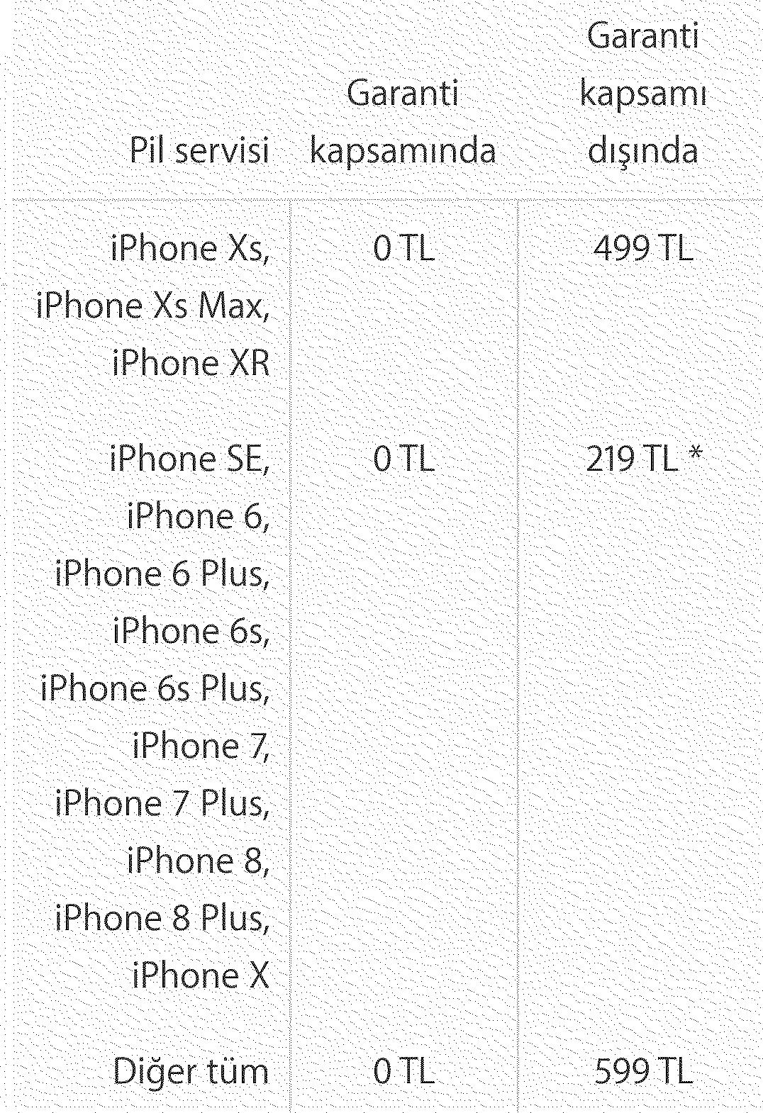Güncel iPhone Teknik Servis Ücretleri