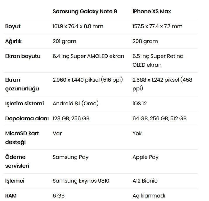 iPhone Xs Max vs Galaxy Note 9 Karşılaştırması
