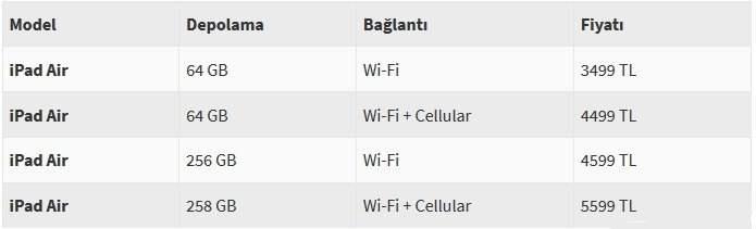 yeni ipad air ozellikleri ve fiyati 1 Yeni iPad Air Özellikleri ve Fiyatı