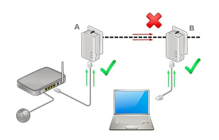 Prizden İnternet,Powerline Network,Elektrik hattından internet,Powerline adaptör tavsiye