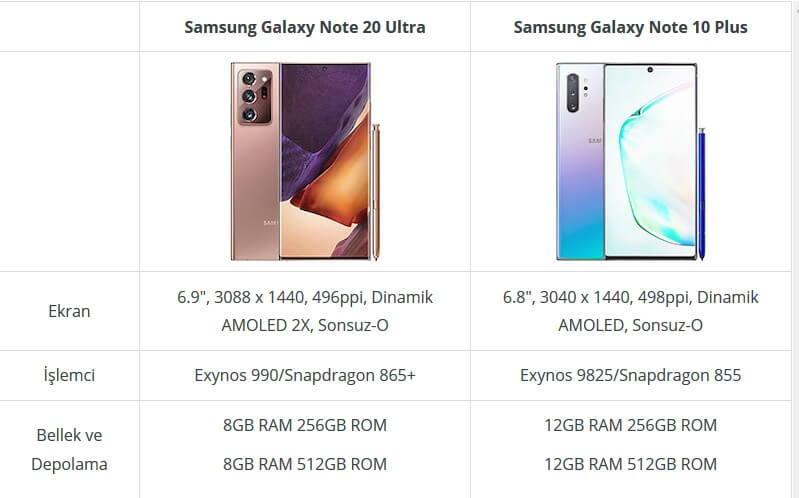 Samsung Galaxy Note 20 Ultra vs Note 10 Plus Karşılaştırması